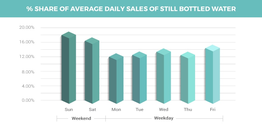 Average Daily Sales