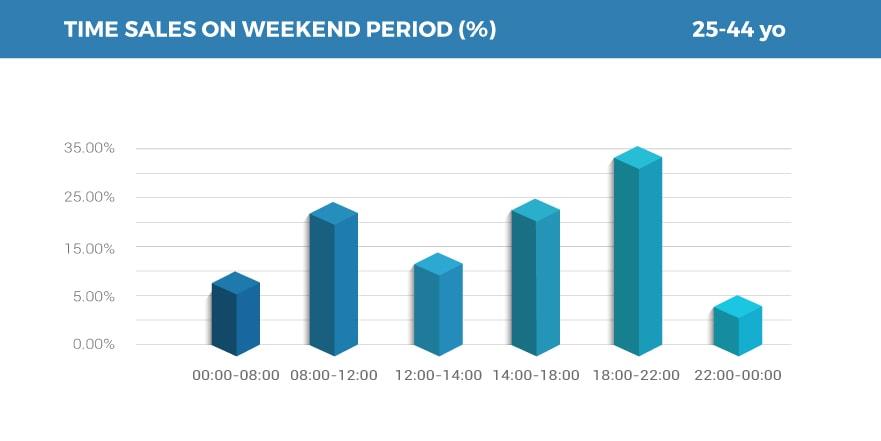 Sales Weekend