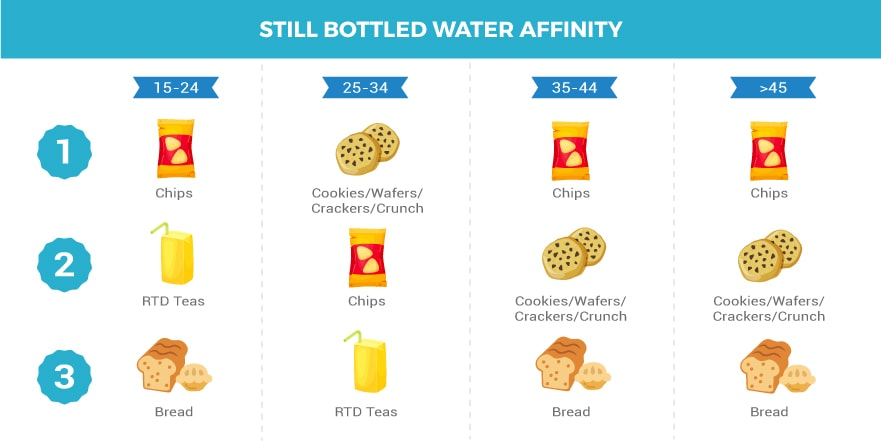 Bottled Water Affinity