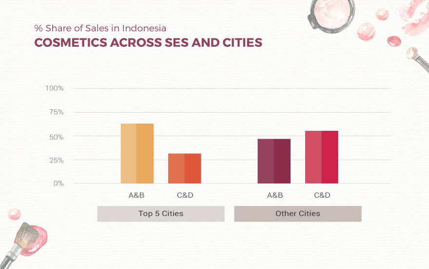 Sales Shares SES Cities