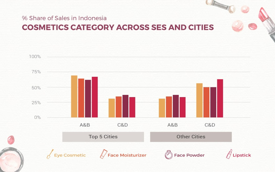 Sales Shares SES Cities Category