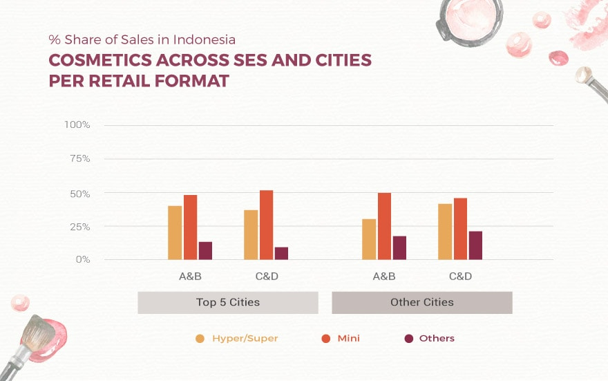 Sales Shares SES Cities Format