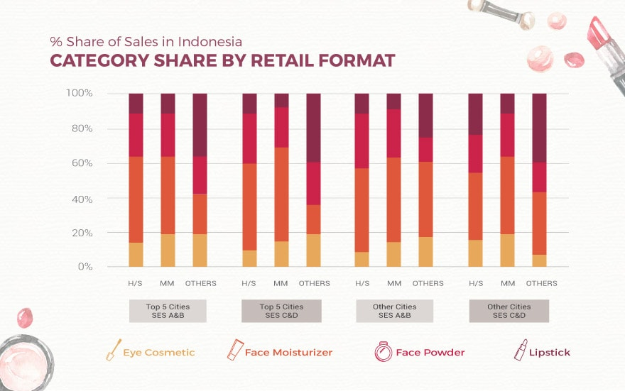 Sales Share SES Cities Format Category