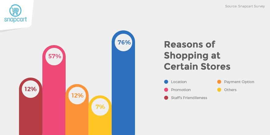 Shopping Reasons