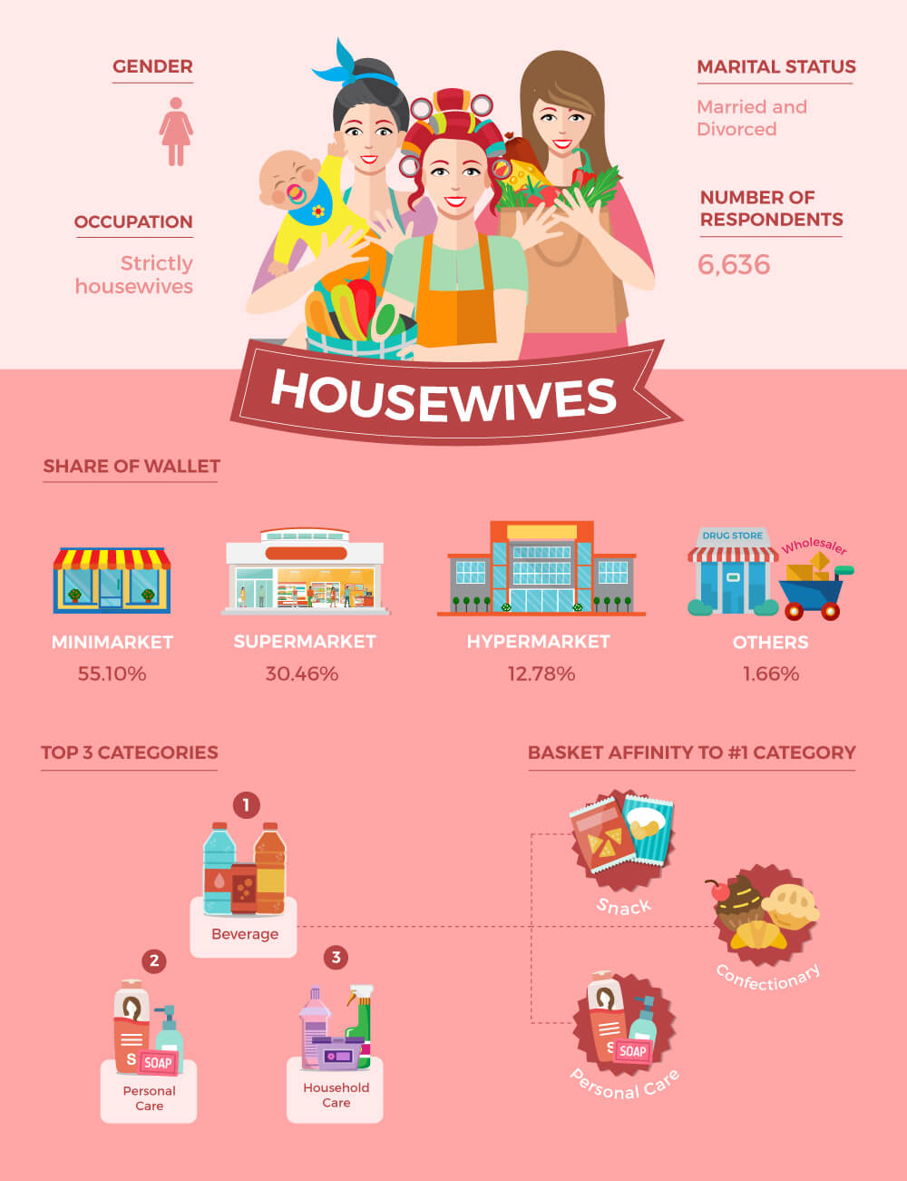 Housewives Shopper Persona