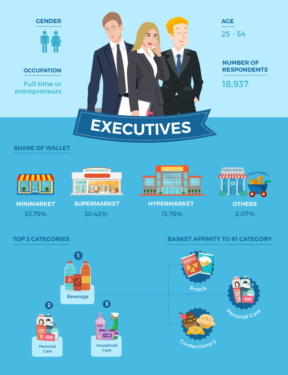 Executives Shopper Persona