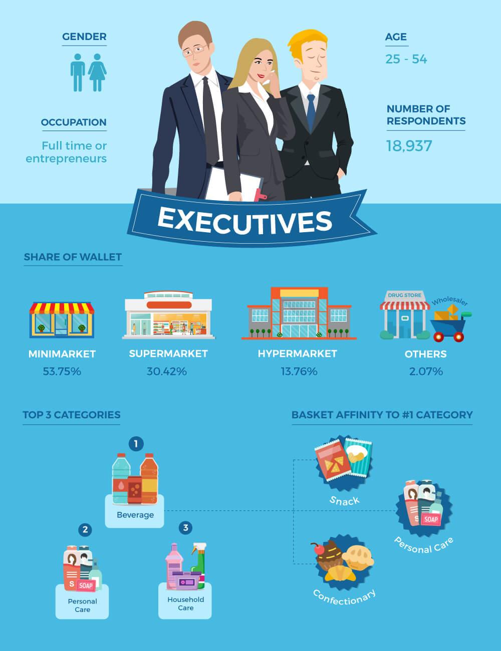 Executives Shopper Persona