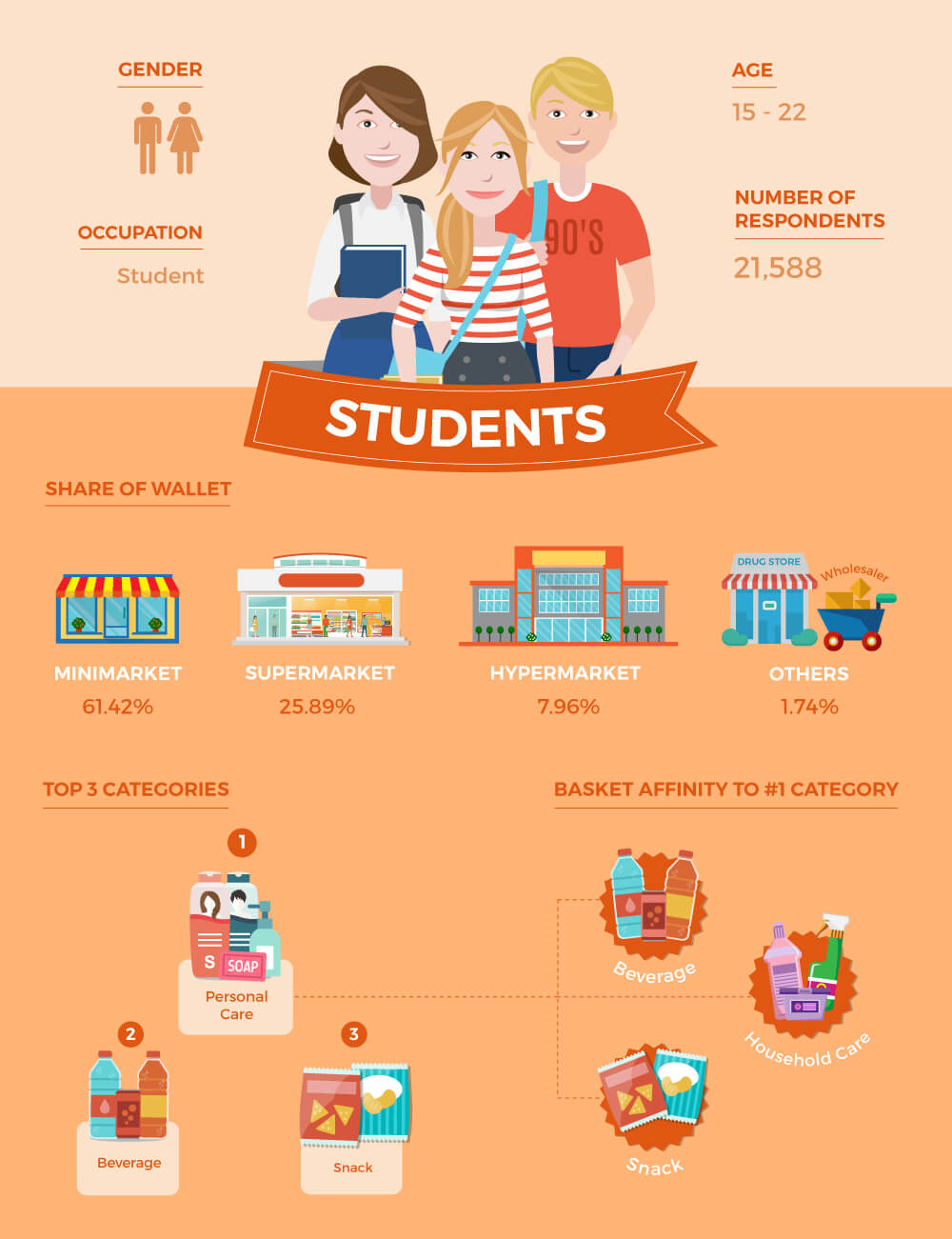 Students Shopper Persona