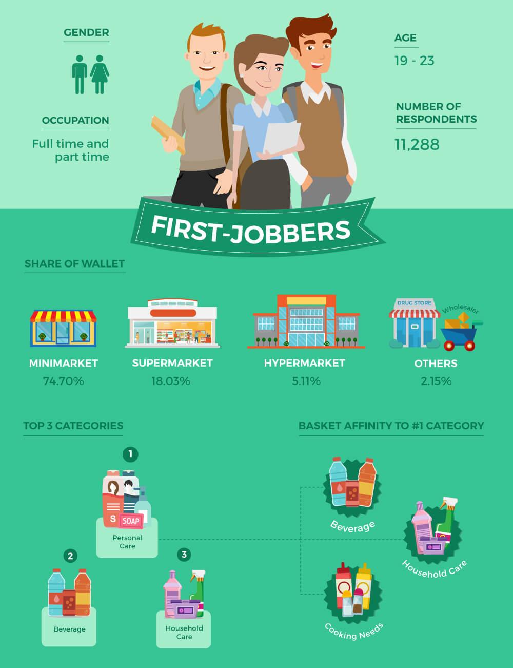 First-Jobbers Shopper Persona
