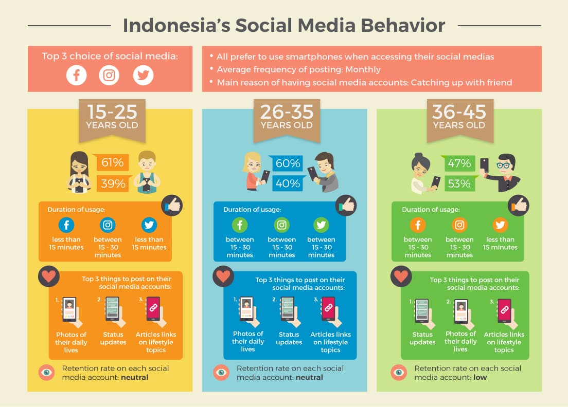 Indonesia Social Media Behavior