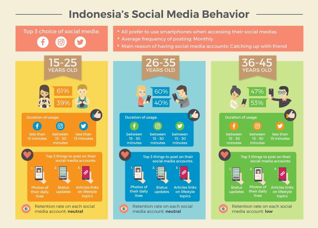 Indonesia Social Media Behavior