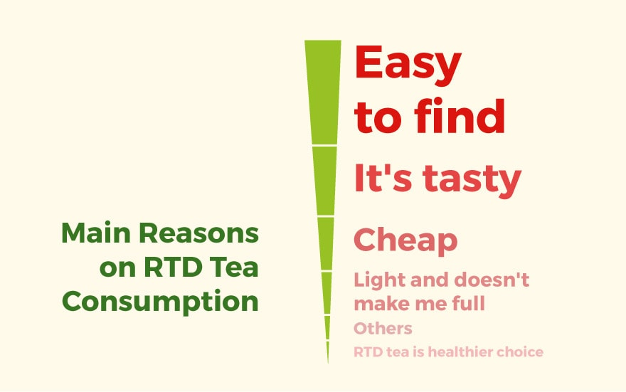 RTD Tea Reasons