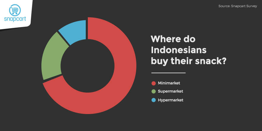 Where Do Indonesians Buy Their Snack