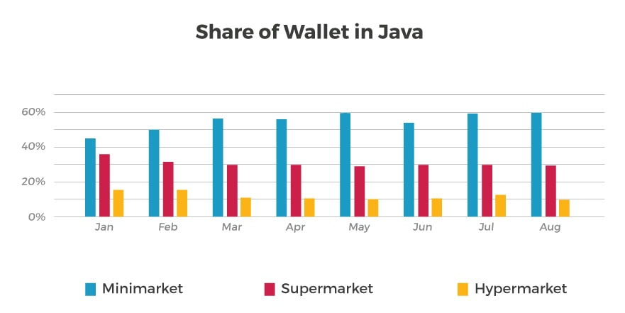Wallet Share Java