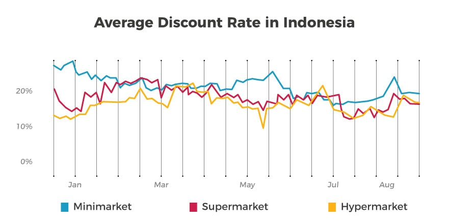 Avg Discount Rate