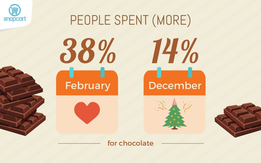 Valentine & End Year Chocolate Spending Increase
