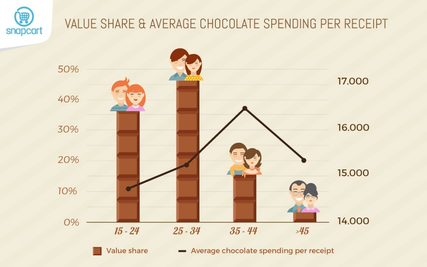 Value & Average Spending by Age