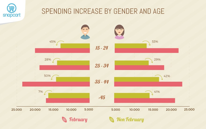 Spending Increase by Gender & Age