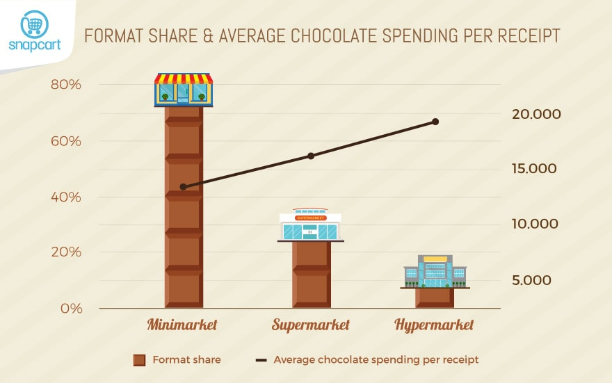 Format & Average Spending