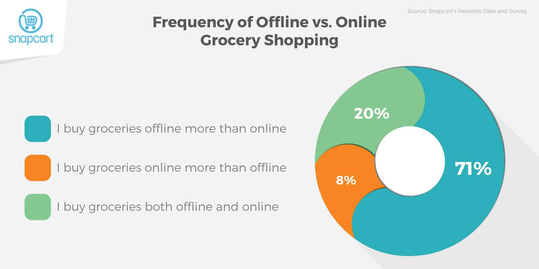 Coexistence of Online and Offline Grocery Shopping ...