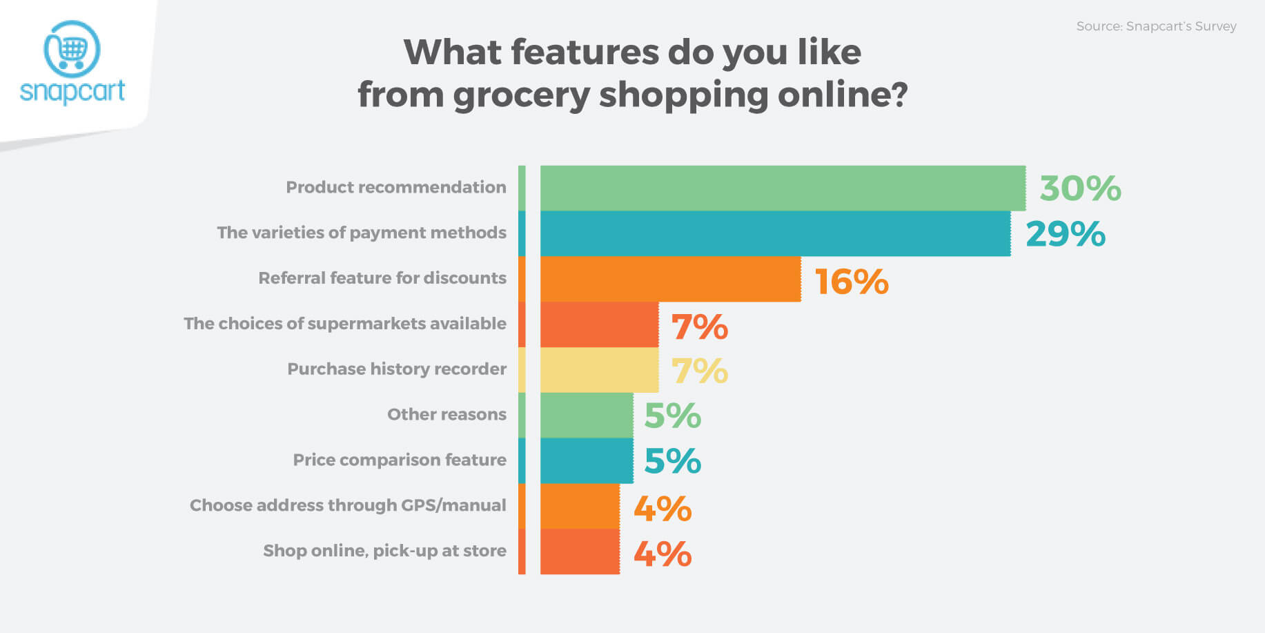 Online Grocery Shopping Features