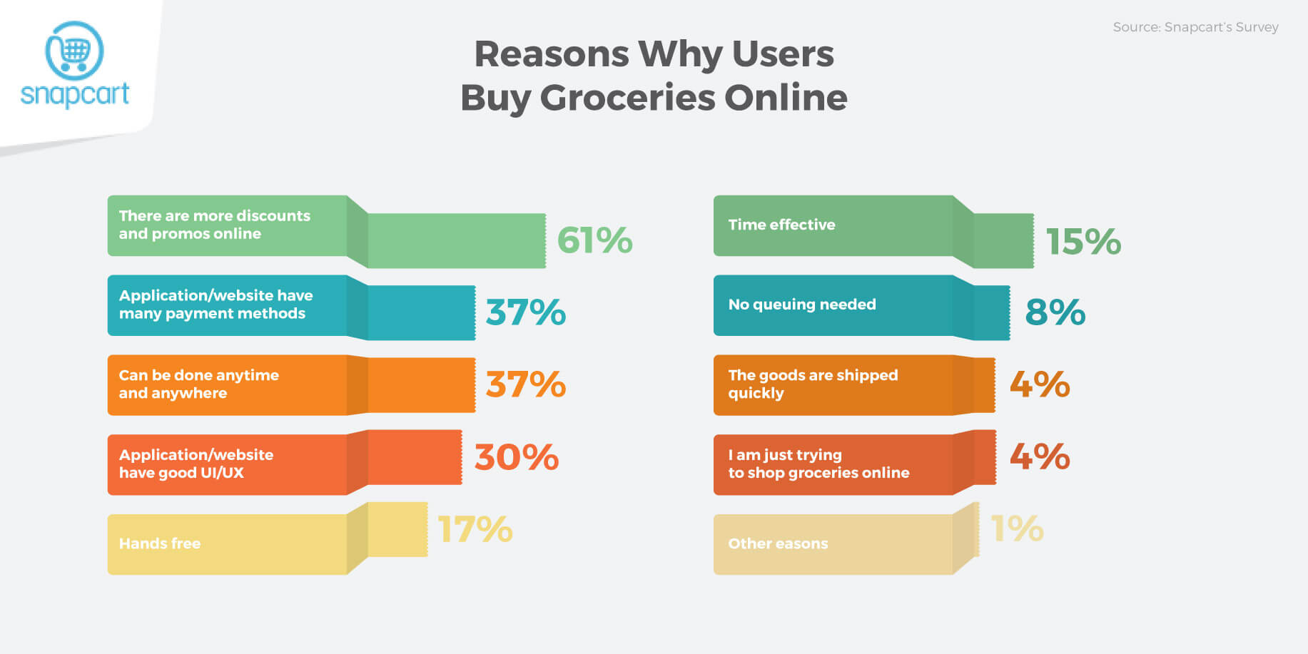 Reasons Online Grocery
