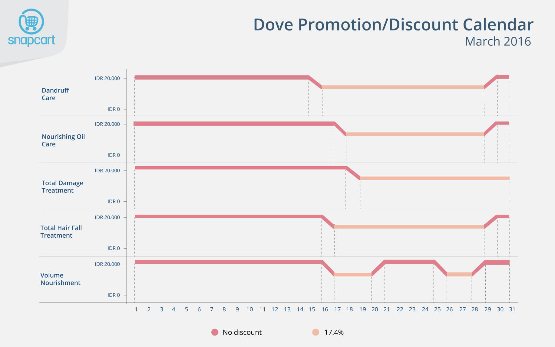 Dove Promotion Discount Calendar