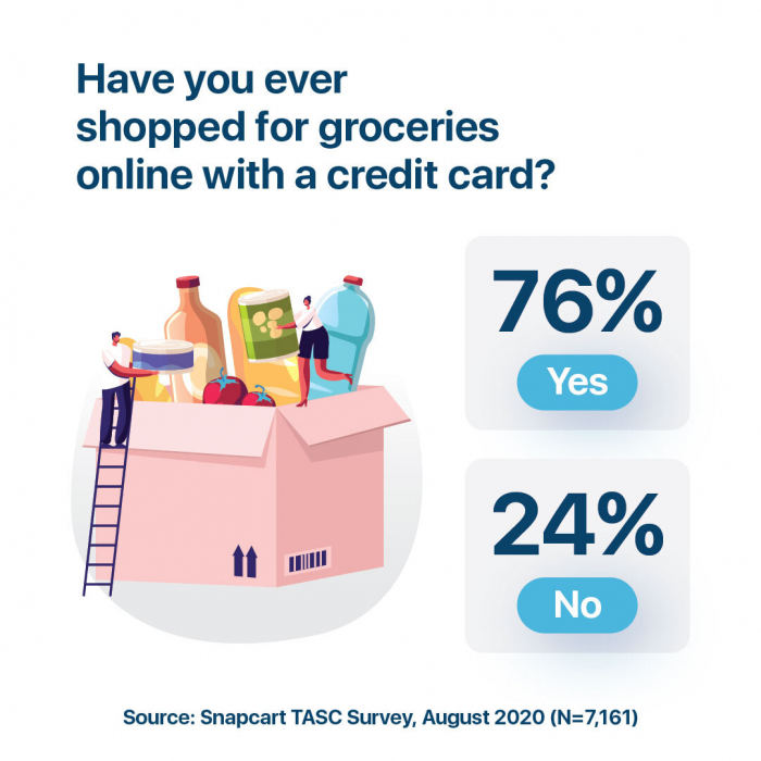 The Perceived Online Benefits Of Credit Cards By Indonesian Consumers Snapcart